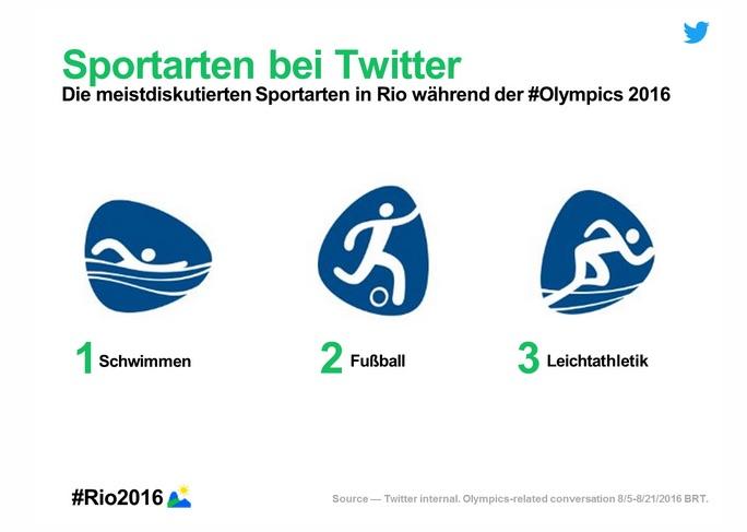 187_millionen_tweets_zu__rio2016_-_der_twitter-ru%cc%88ckblick_in_zahlen__daten_und_momenten___twitter_blogs